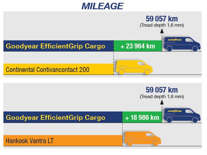 Goodyear EfficientGrip Cargo